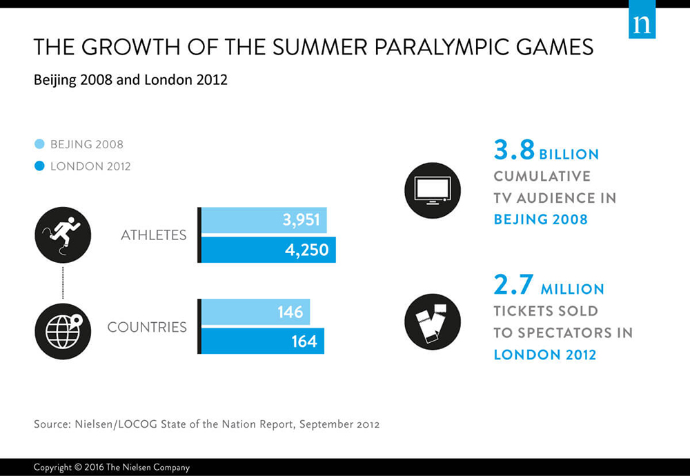 Growth of Summer Paralympic Games and para-sports, TV audience, spectators