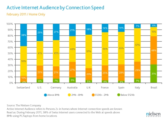 Active Internet Audience by Connection Speed