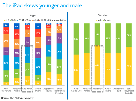 The iPad skews younger and male