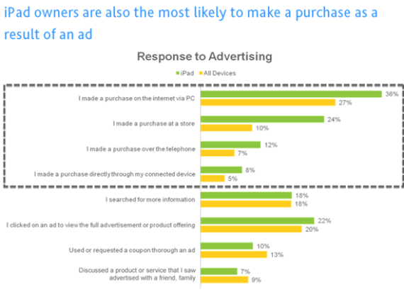 iPad owners are also the most likely to make a purchase as a result of an ad