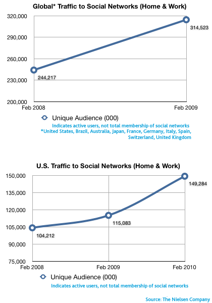 global-social-audience