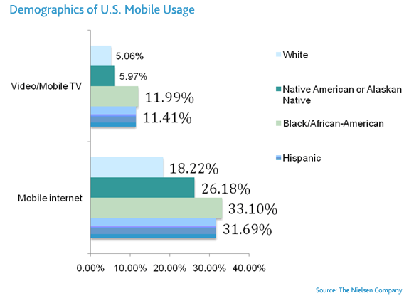 mobile_demographics