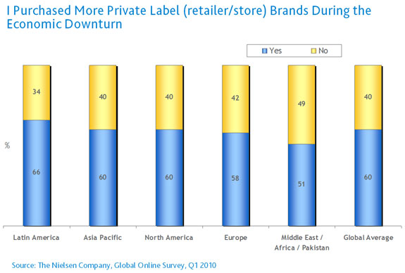 private-label-brands