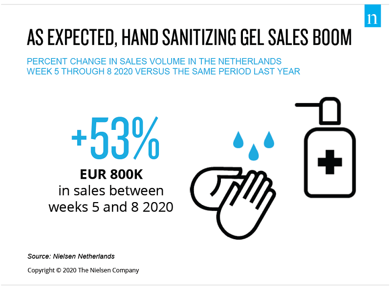 Hand Sanitizing Gel Sales Boom