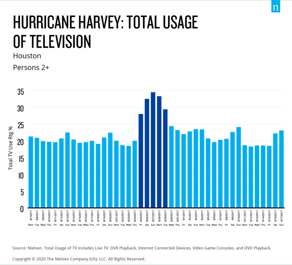 Hurricane Harvey TV Viewing