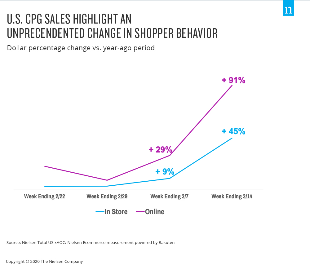 US CPG Sales Soar