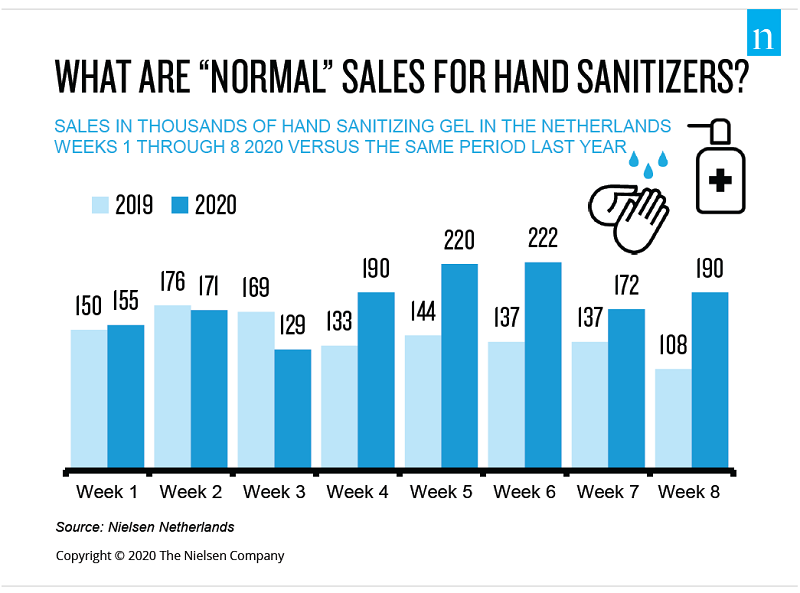 "What are ""Normal"" Sales for Hand Sanitizers?"