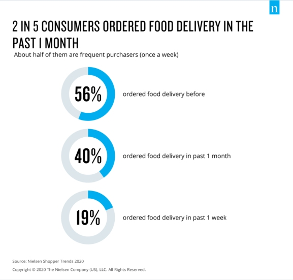 Nielsen Singapore Shopper Trends 2020 - food delivery