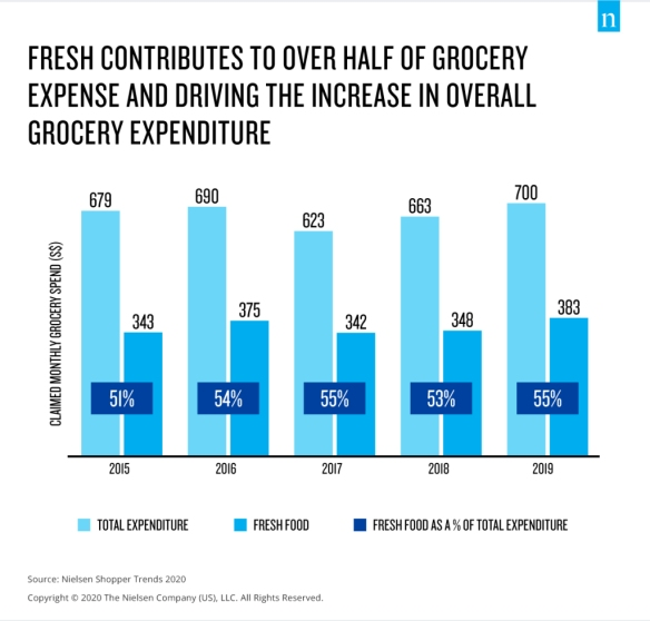 Nielsen Singapore Shopper Trends 2020 - fresh grocery expenditure