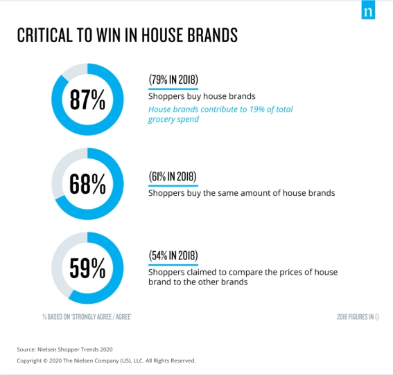 Nielsen Singapore Shopper Trends 2020 - win in house brands